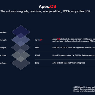 Apex.OS Stack Graphic