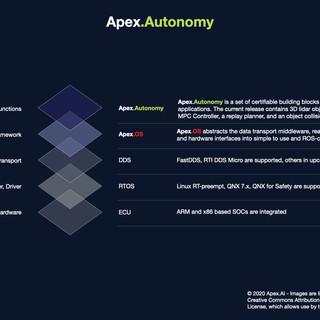 Apex.Autonomy Stack Graphic