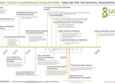A timeline for the release of Sustainability-related guidance and regulations (work in progress)