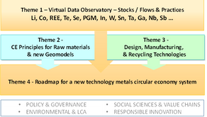 Frances Wall – Integrating primary raw materials into Circular Economy research