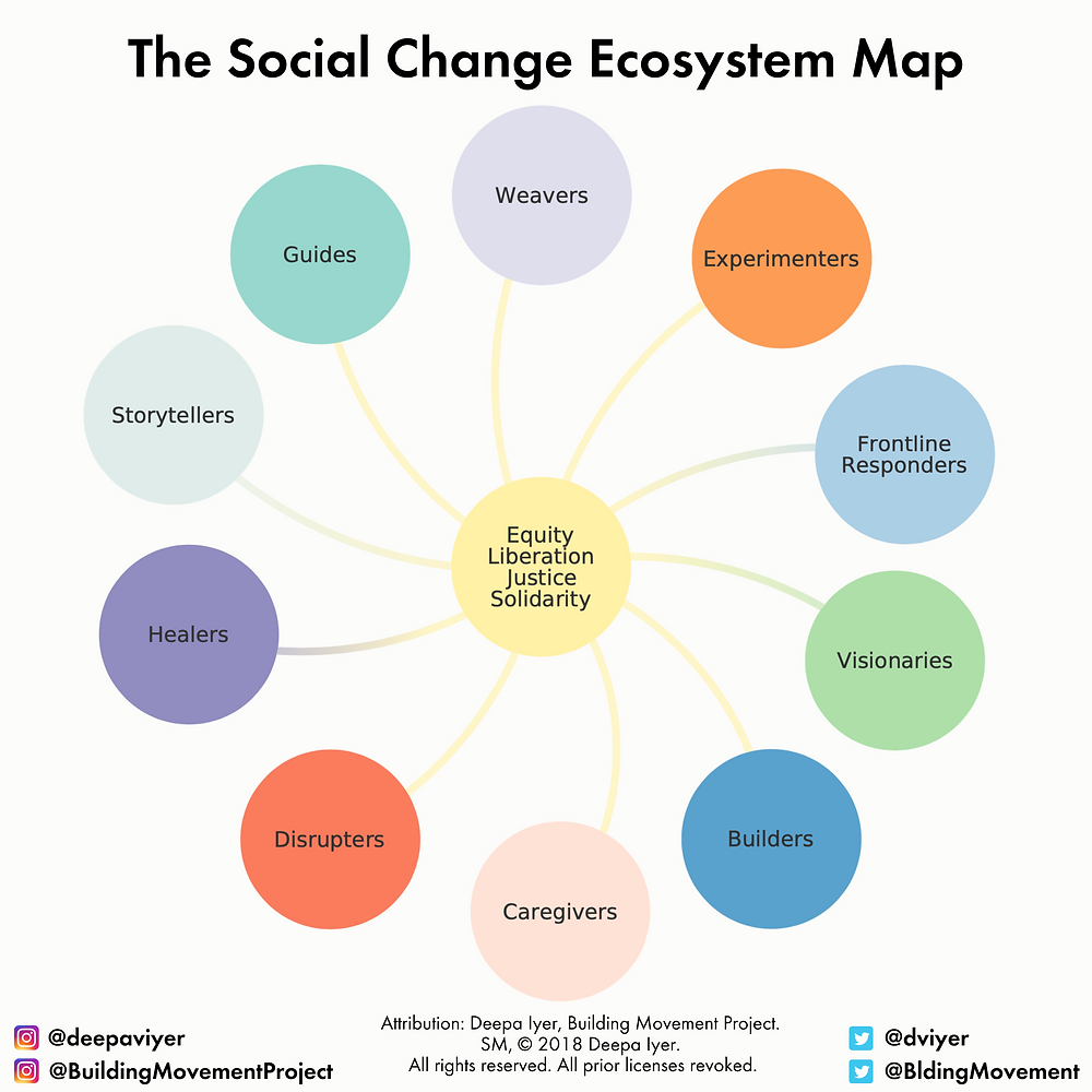 The social change ecosystem map.