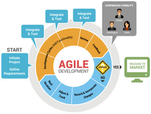 "All the ""Right"" Reasons for Agile"