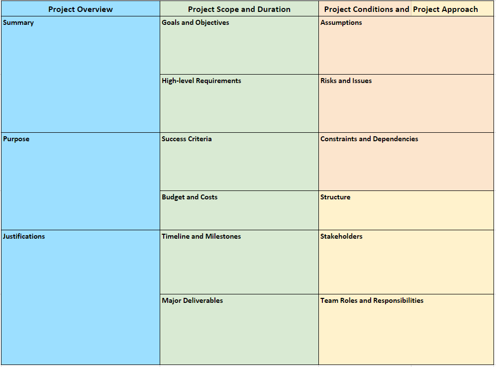 Project Charter Canvas