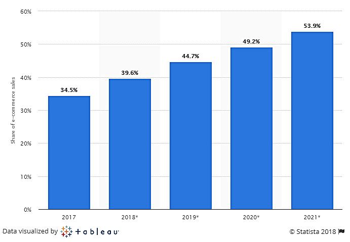 U.S. mobile retail commerce sales as percentage of retail e-commerce