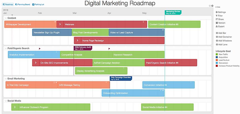 Digital Marketing Roadmap at a glance