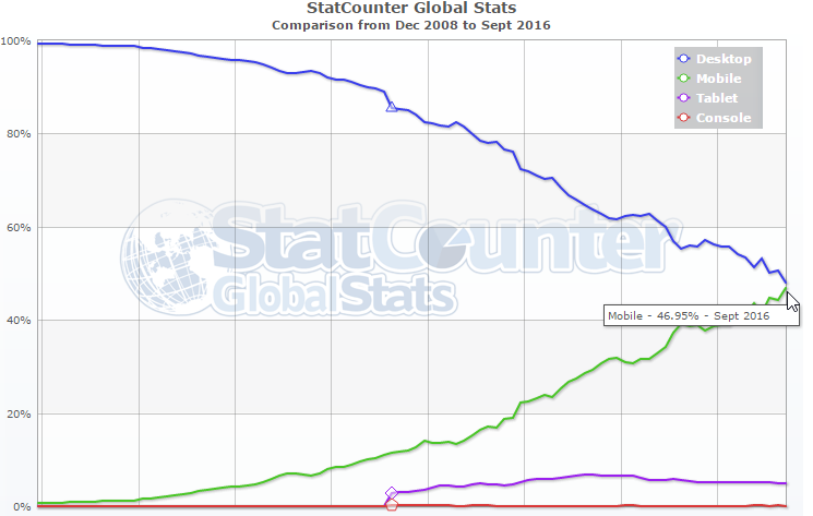 Global mobile usage from Dec 2008 to September 2016