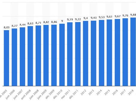 SMIC : revalorisation de 18 € au 1er janvier 2020