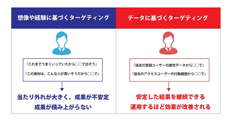 顧客の特性を発見.jpg