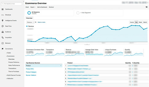 Google Analytics and Other Tools