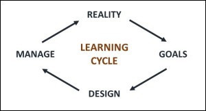 learning-cycle2-300x162