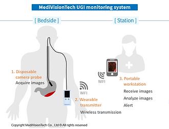 UGI Monitoring System示意圖-新(英文).PNG