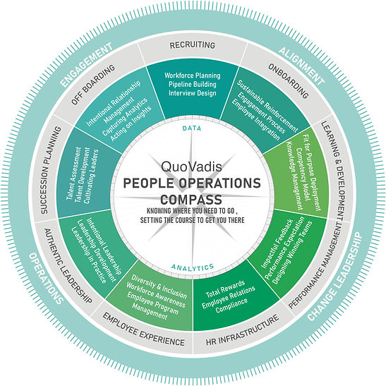 QuoVadis People Operations Compass.jpg