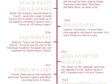 Black Burlesque History Timeline: 1880-1929 (Part I)