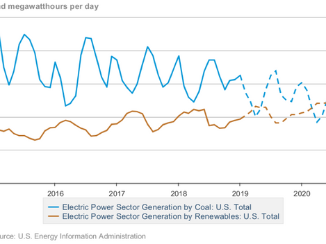 IEEFA U.S.: April is Shaping up to be Momentous in Transition from Coal to Renewables