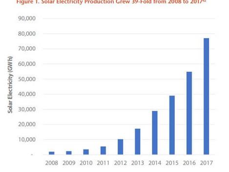 U.S. Solar Has Grown 39-Fold In Last Decade
