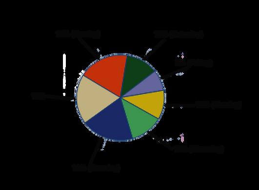 PBS pie graph.png
