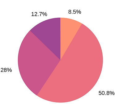 Pie Chart Graph.png