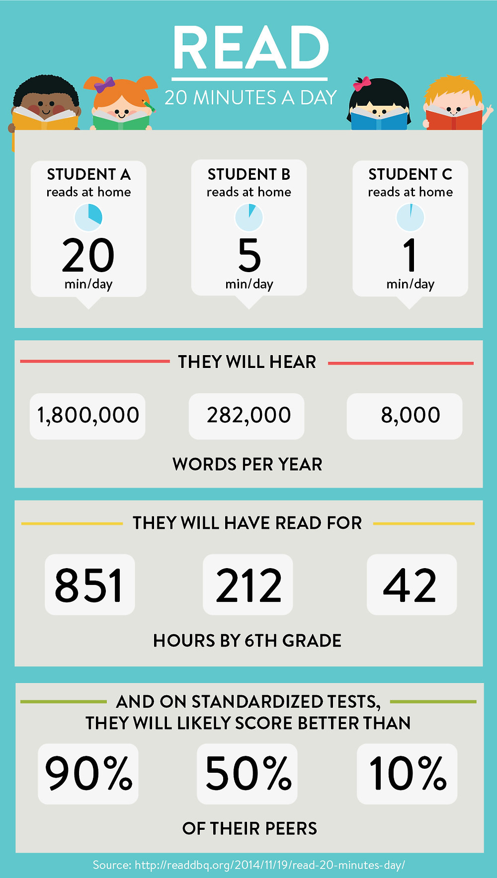Reading for 20 minutes a day