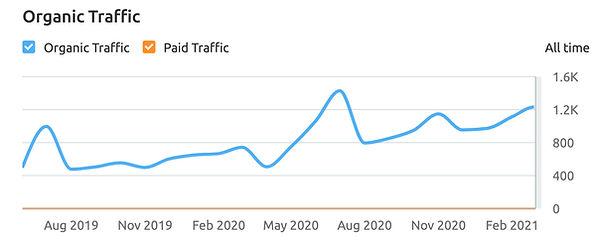 SEO Organic Traffic Paid chart Growth