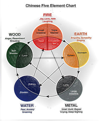 Help feel more in balance with the Five Elements