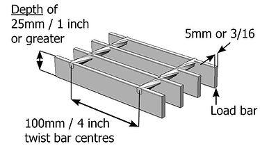 """100mm - 4"""" Metal Grating dimensions"""
