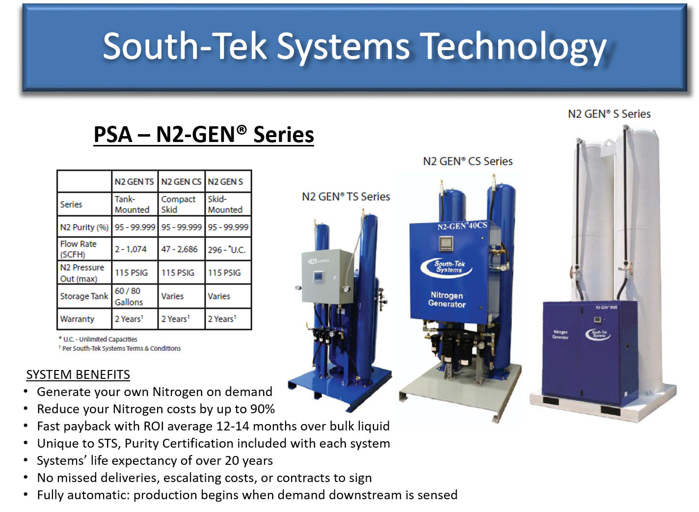 South Tek Systems USA