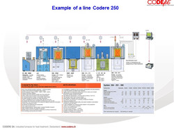 Ejemplo System 250 CODERE