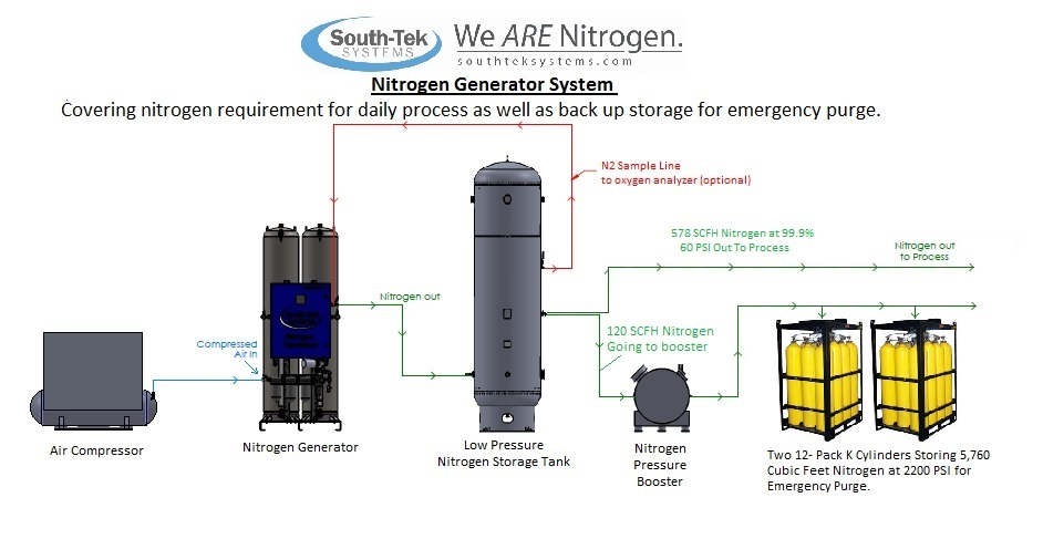 Nitrogen Generator Package Drawing