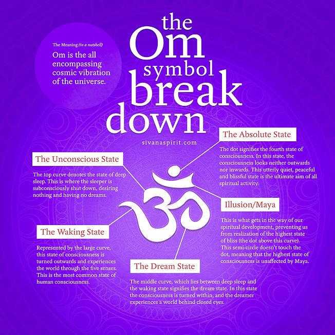 The Om symbol breakdown