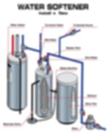 Santa Barbara Water Softener Installation & Repairs