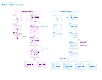 Videntity Workflow - Use Case 1 - Side b