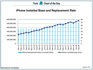 People are Holding their iPhone's for Longer