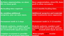 Kos implant (5day implant) vs Conventional dental implant)