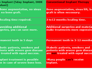 Kos implant (5day implant) vs Conventional dental implant)