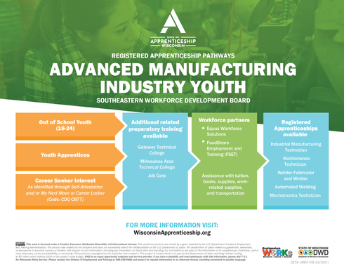Pathways Advanced Manufactoring Youth
