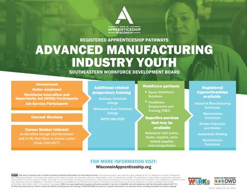 Pathways Advanced Manufacturing