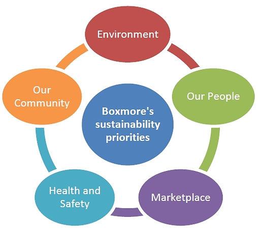 Boxmore Plastics Sustainability Programme