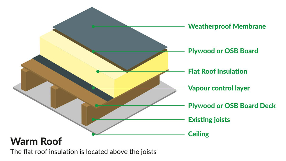 Why You Should Insulate your Flat Roof