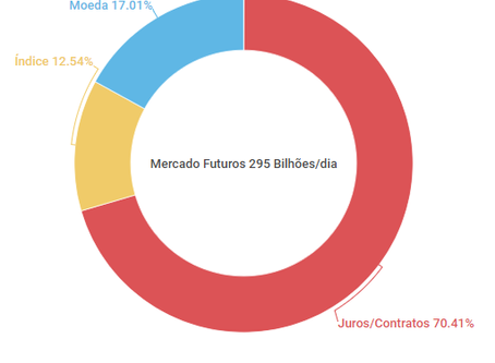 Mercado Futuro no Brasil