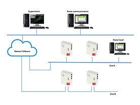 Architecture réseau multisites