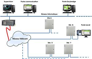 Architecture réseau multi-sites