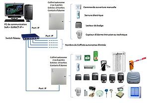 Architecture réseau - Contrôle d'accès et alarme intrusion Suract