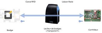 Lecture de badges sécurisée par lecteur transparent