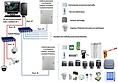 Architecture contrôle d'accès alarmes vidéo