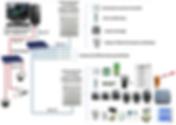 Architecture réseau - Contrôle d'accès, alarmes intrusion et vidéosurveillance