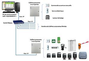 Architecture réseau - Contrôle d'accès Suract