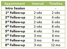 Followups_timeline.png
