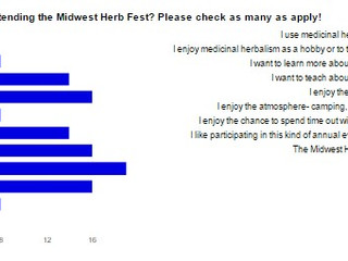 Why Do People Come To Midwest Herb Fest?