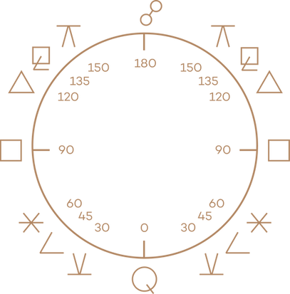 Aspects degrees wheel.png