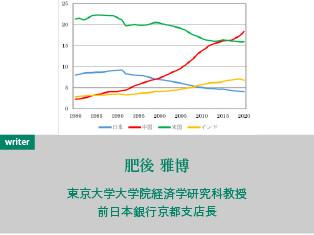 アジアの時代:移ろいゆく経済覇権を巡って
